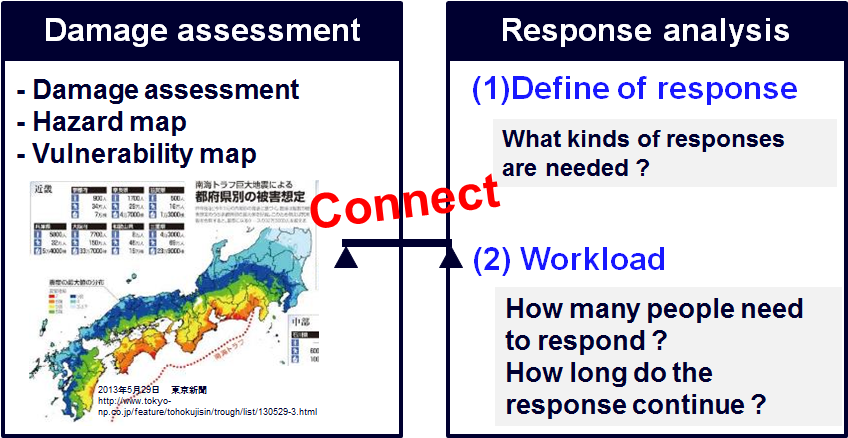 Relationship between damage asessment and responses